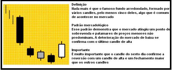 candlestick breakway