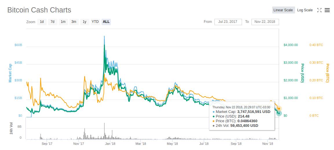 bitcoin-cash-minima-2018